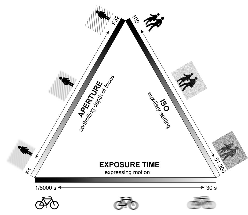 Descubre las tres claves para una buena exposición- el triangulo de la exposición